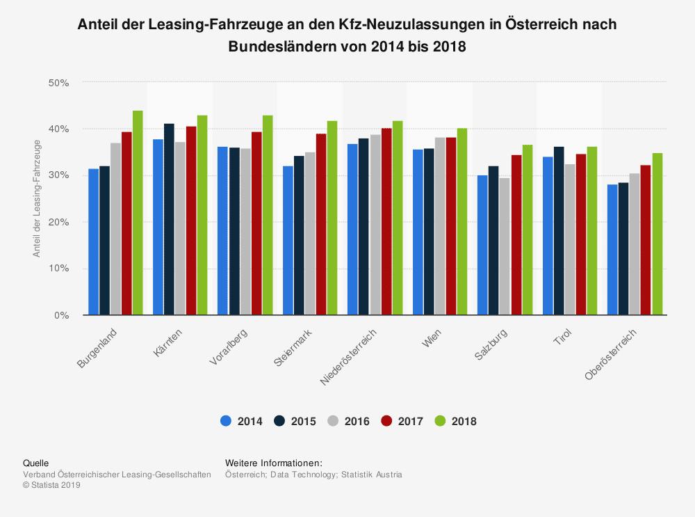 Anteil der Leasing-Fahrzeuge an den Kfz-Neuzulassungen in Österreich